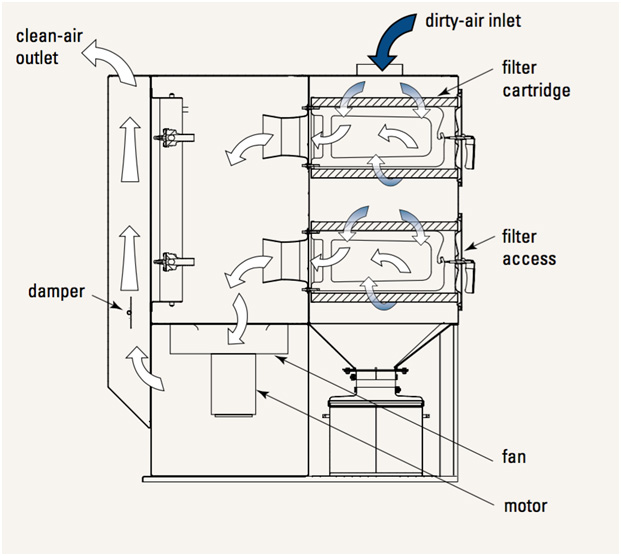 how do industrial dust collectors work