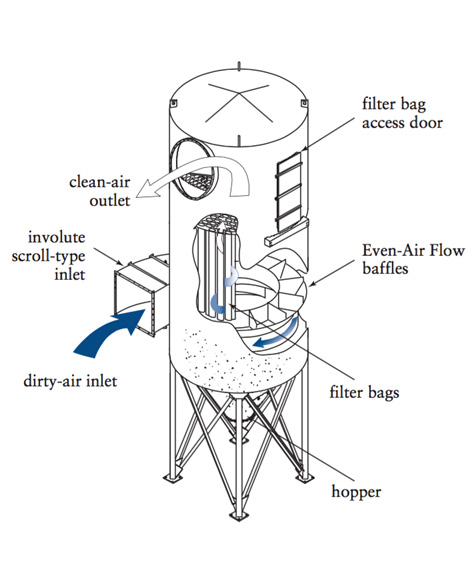 How Do Industrial Dust Collectors Work Pollution