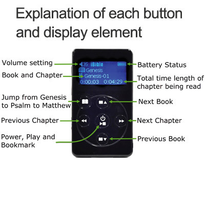 Button diagram - NIV Electronic Bible Audio player, New International Version