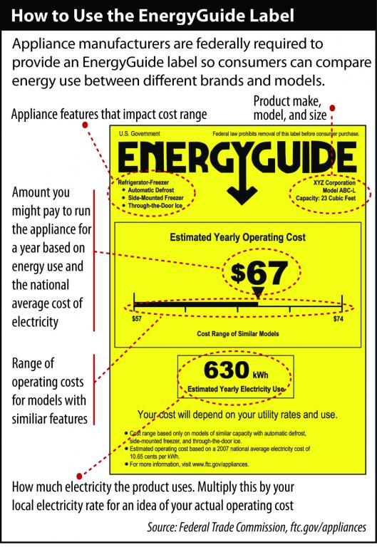 How To Use The Energy Guide Label Thrifty Appliance Parts Llc