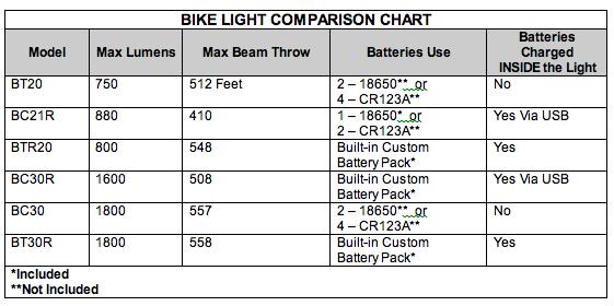 Fenix BTR20 Bike Light