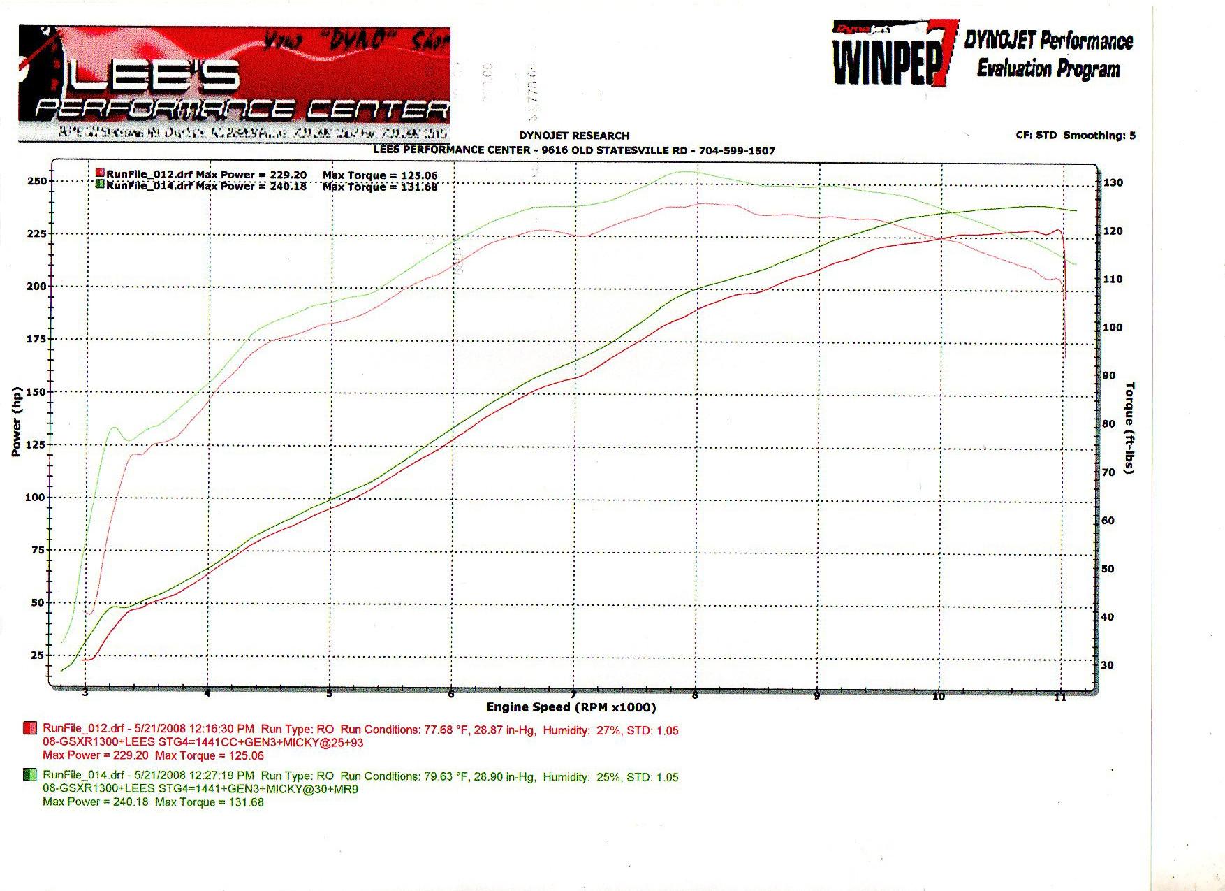 08-gsx1300r-stg4010-dyno-graph-lees.jpg