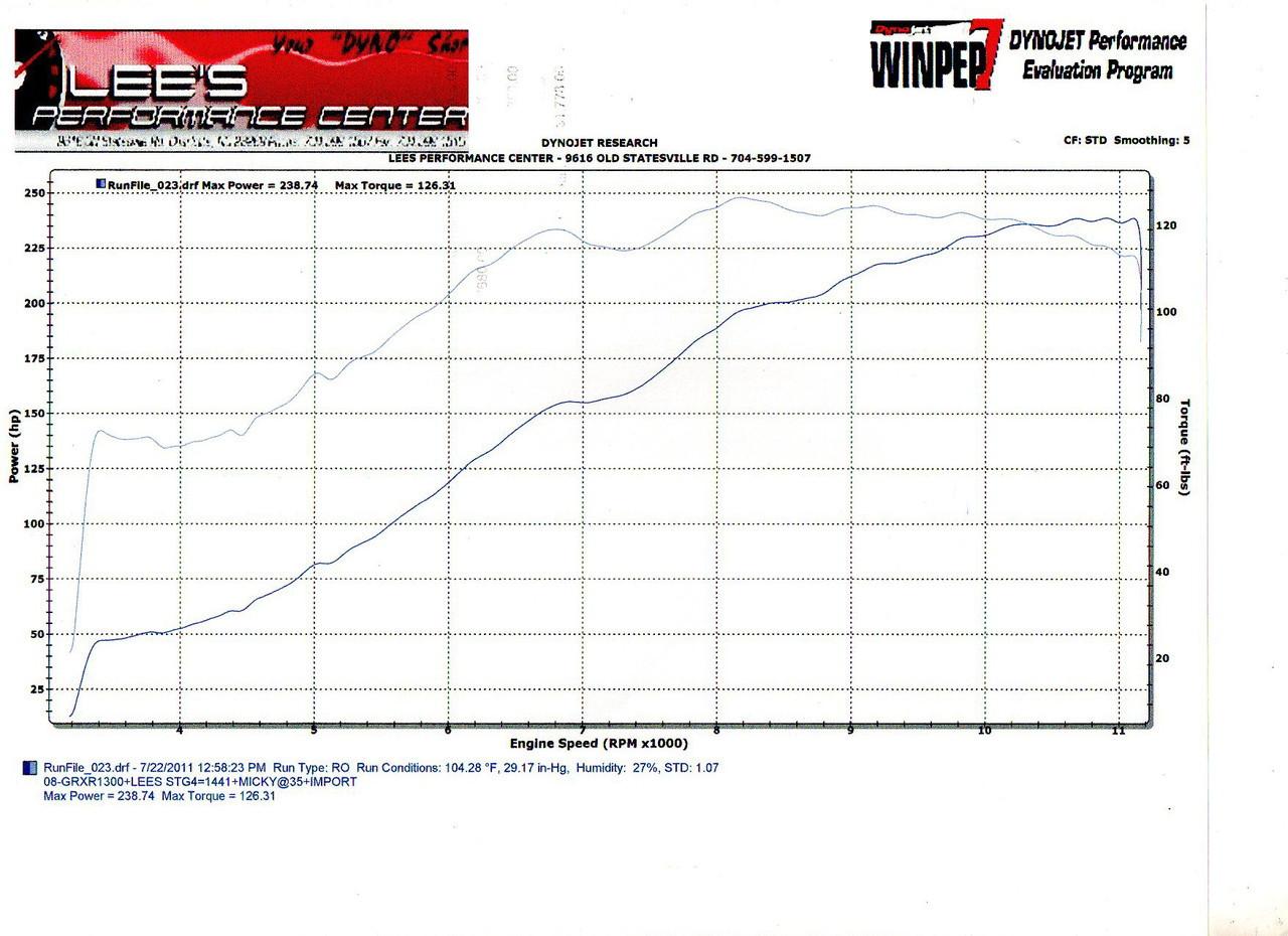 2008-18 Hayabusa Stage 4 (1441) Engine Build 230-240HP