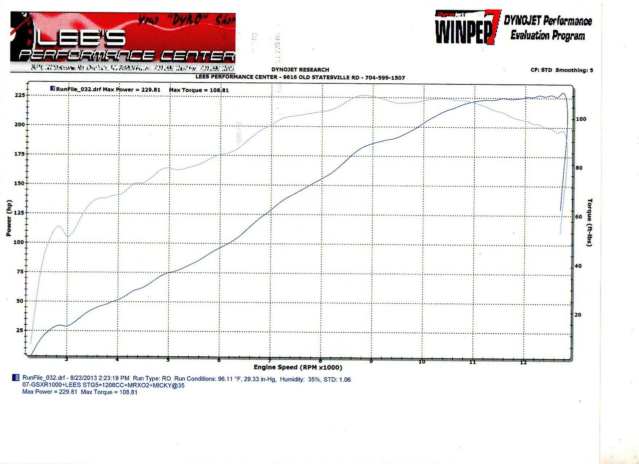 2005-2008 GSXR1000 Stage 5 Engine Build 220+HP - Lee's Performance