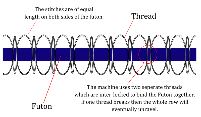 machinestitch