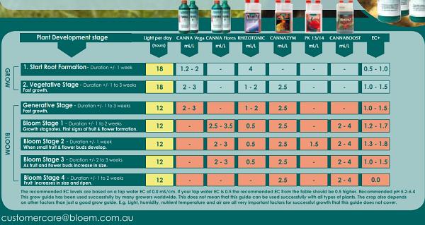 Canna Clic Feed Chart