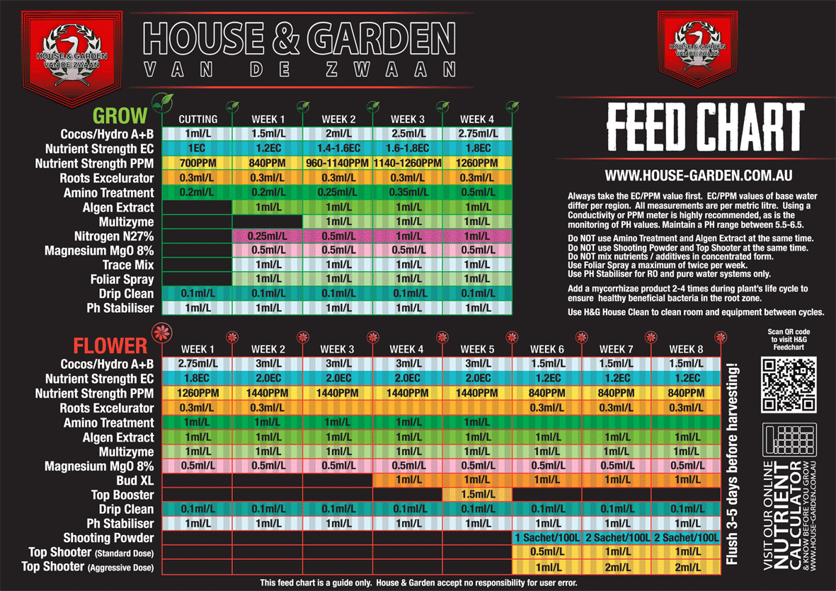 H G Feed Chart 2017 Hrlr Png