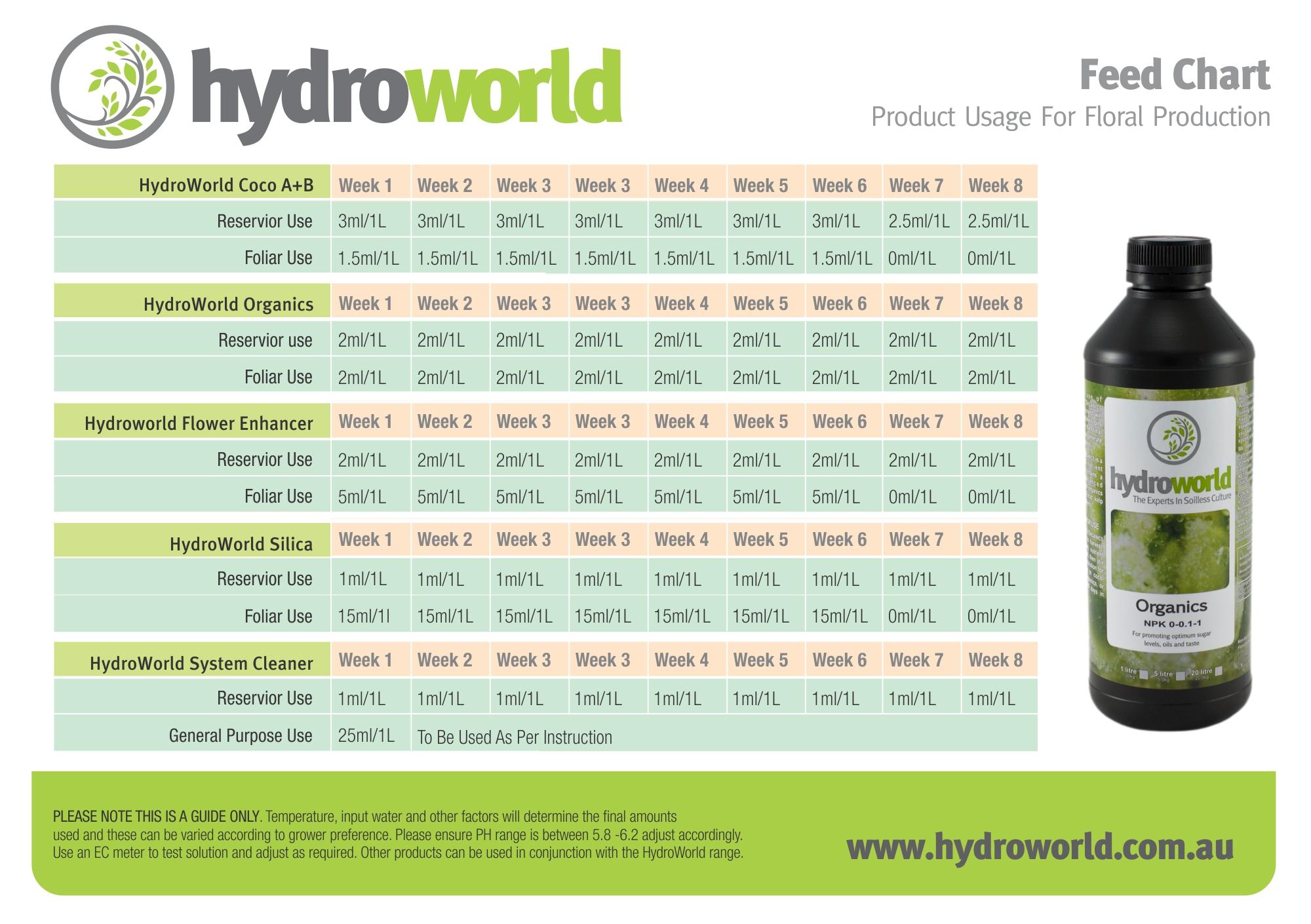 hydroworld-feed-chart-flo.jpg
