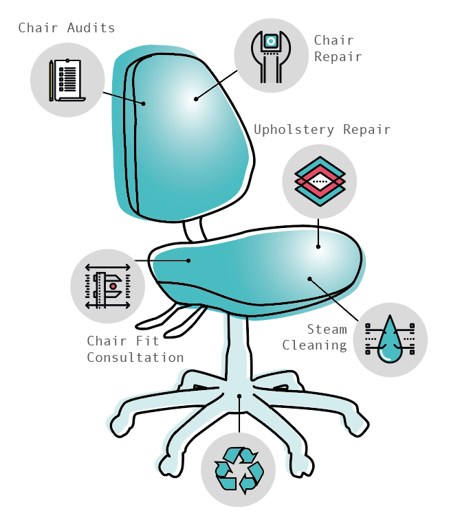 Yes we do Chair Audits