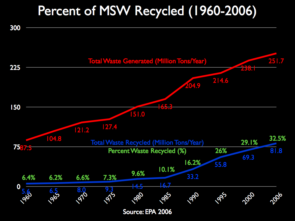 Voluntary recycling initiatives have seen enormous success over the years, with the number of recyclable materials entering landfills decreasing every year