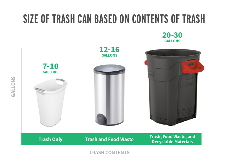 What Size Trash Can Is Right For Your Home Trash Cans