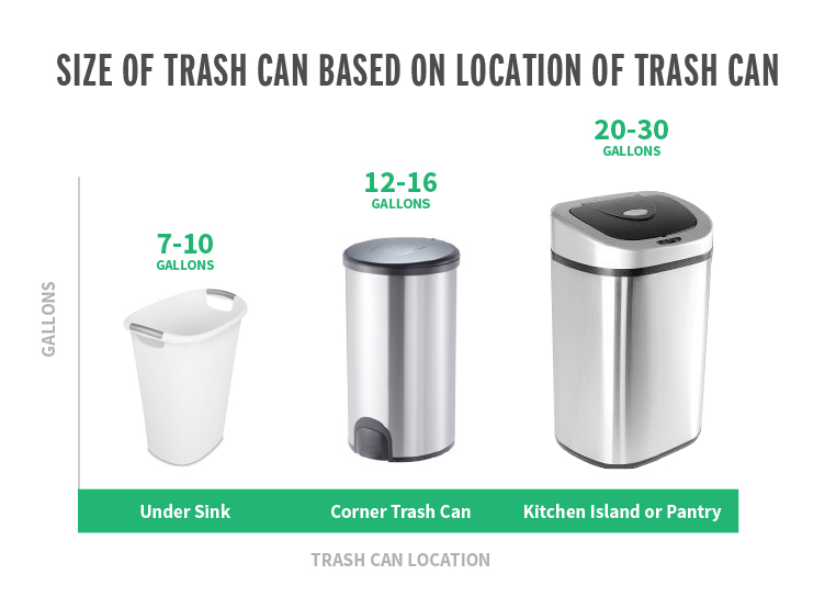 What Size Trash Can Is Right For Your Home Trash Cans Unlimited