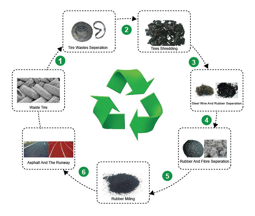 Waste Tires To Energy From Trash To Cash Trash Cans Unlimited