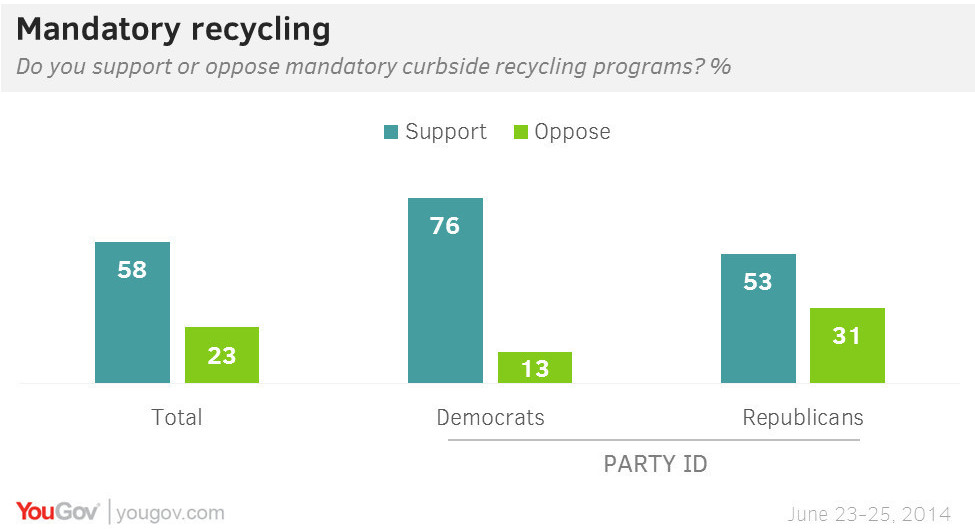 Mandatory recycling has some clear benefits, but is also complex, and has support and detractors across political parties.