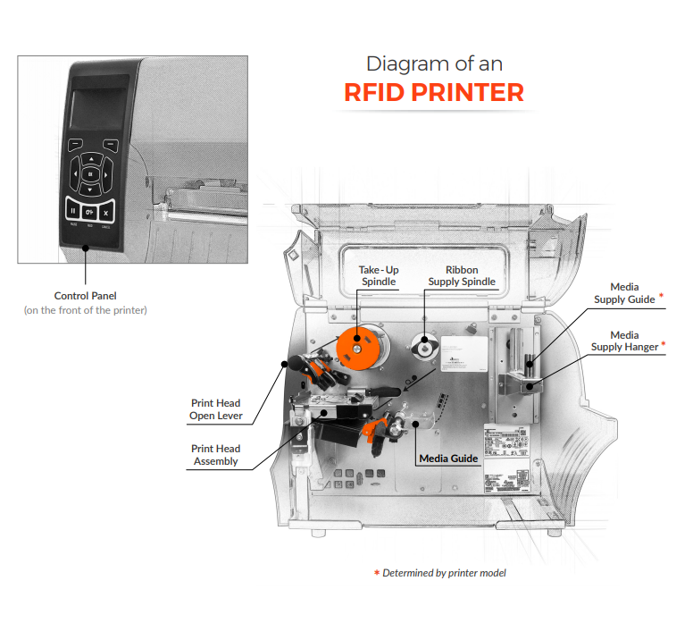 Diagram of an RFID Printer