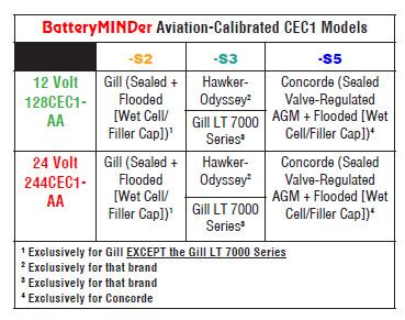 aviation-cec1-table-011917.jpg