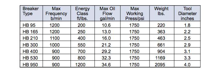 Blue Diamond Concrete Breaker Specifications