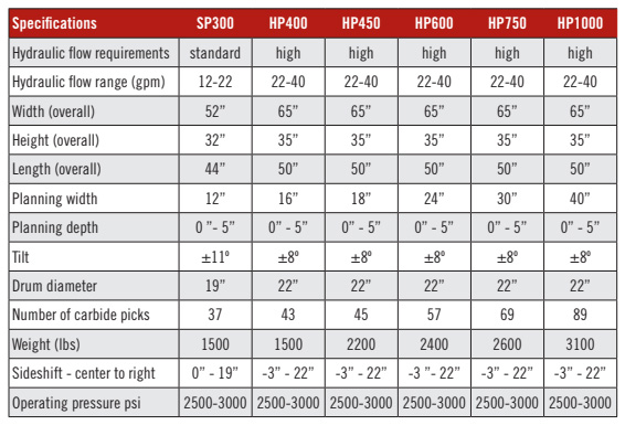 Bradco Cold Planer Specifications