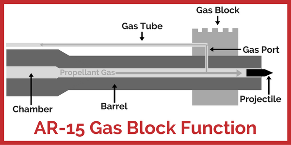 ar-15-gas-block-function-diagram.png