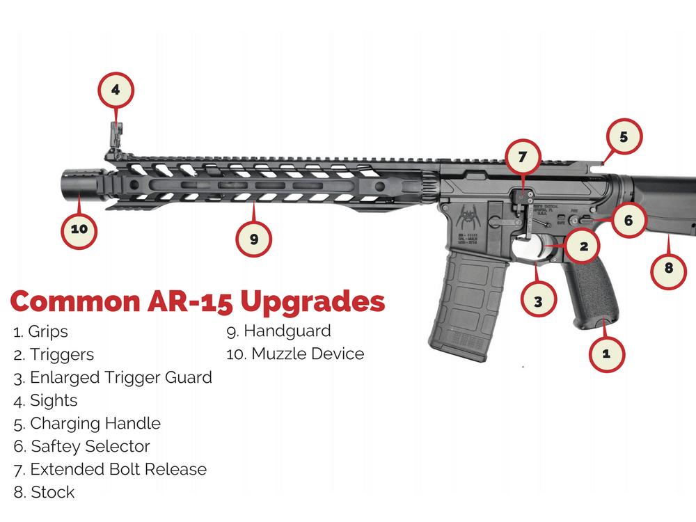 best ar 15 upgrades common ar 15 mods wing tactical rh wingtactical com Marauder Pistol Parts Diagram AR-15 Schematic Diagram