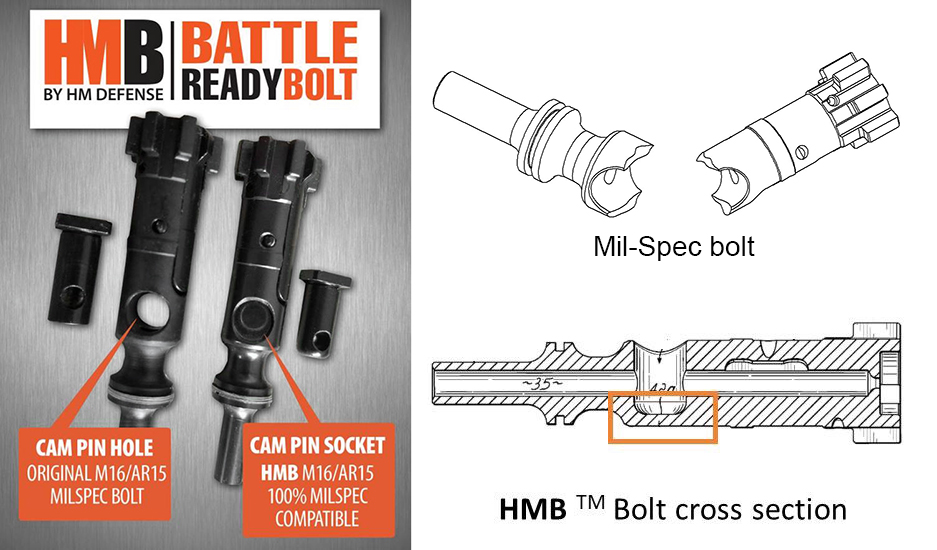 HM Defense HMB AR-15 Bolt