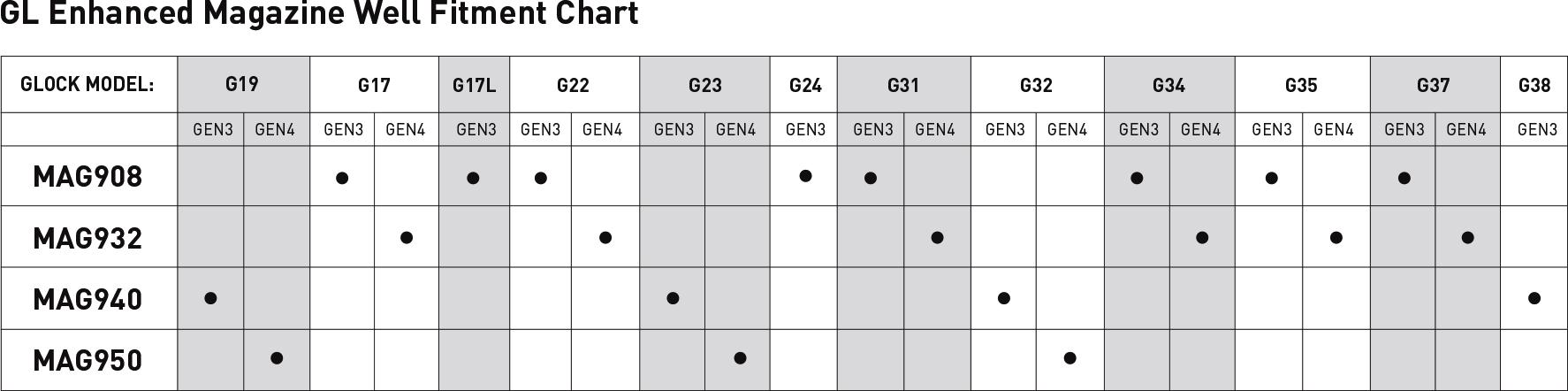 Magpul Glock Magwell Fitment Chart