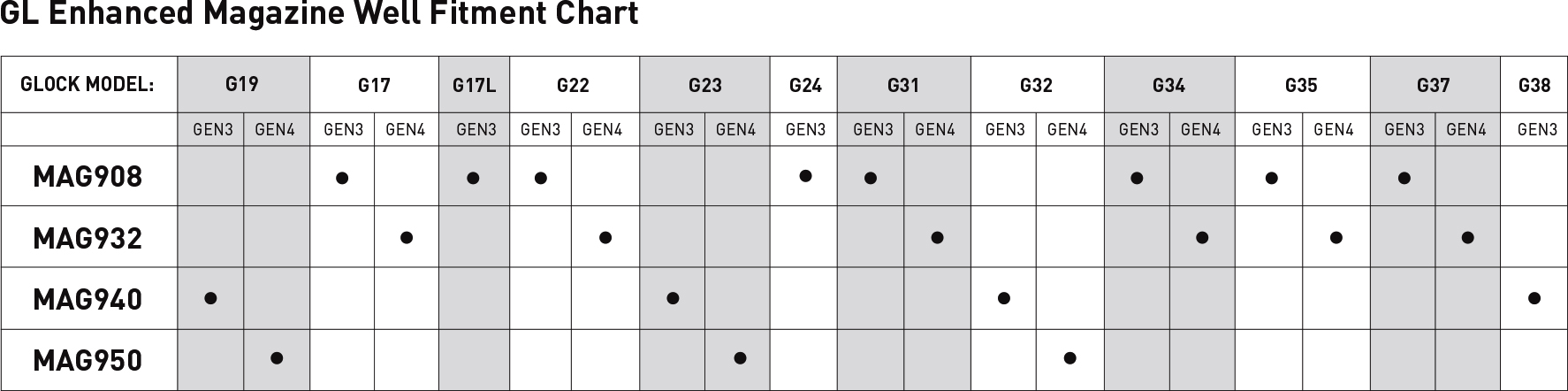 Magpul Glock Magwell Fitment Chart