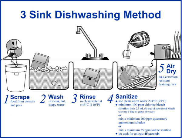 Merveilleux 3 Compartment Sink Washing Instructions