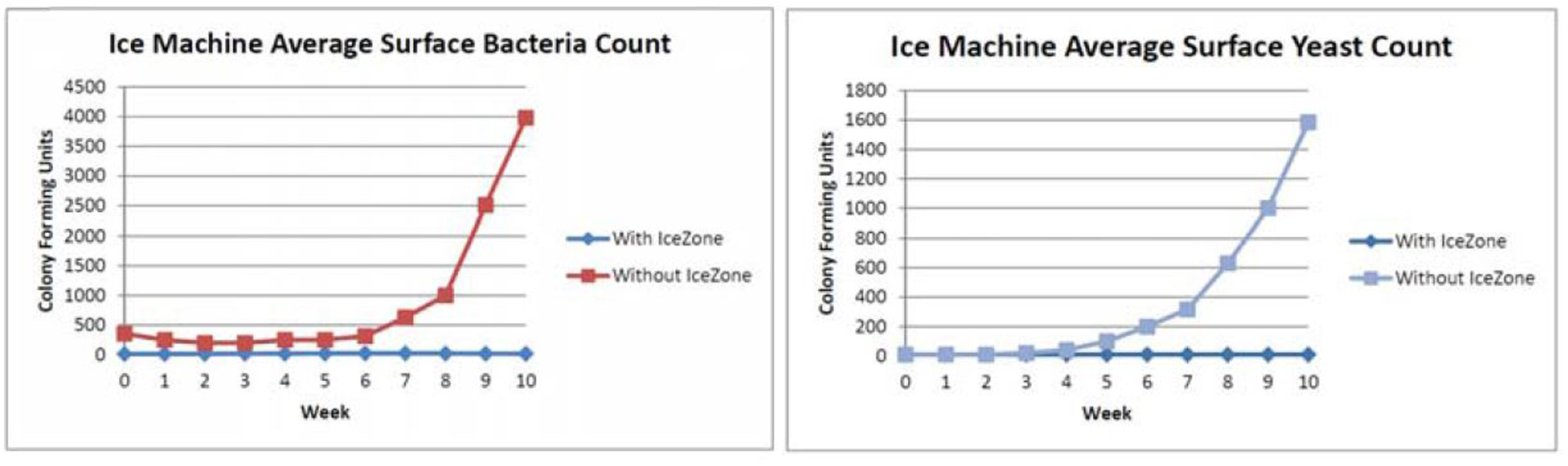 ice-zone-graphs-for-ice-machines.jpg