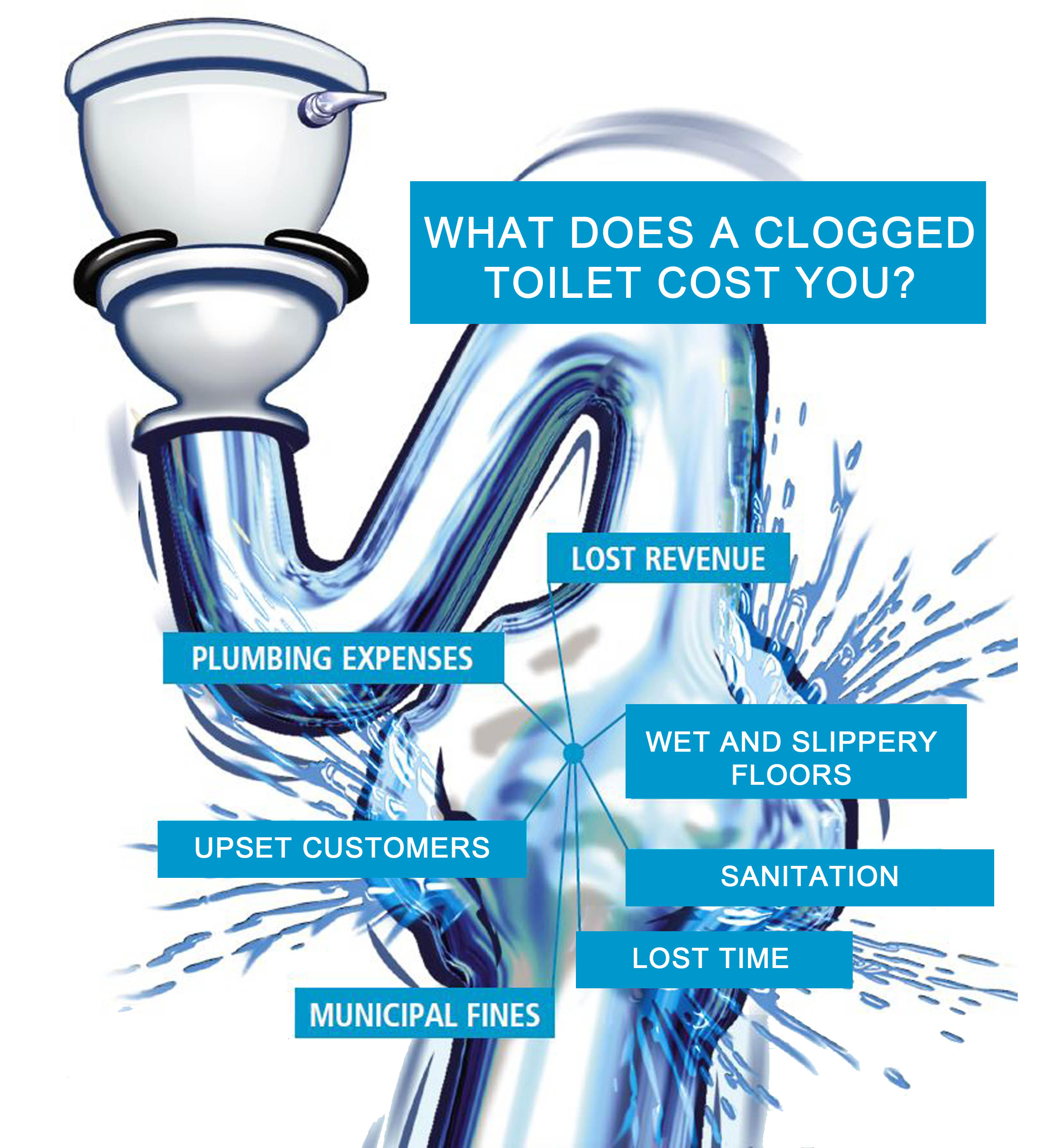 What does a clogged toilet cost your facility?