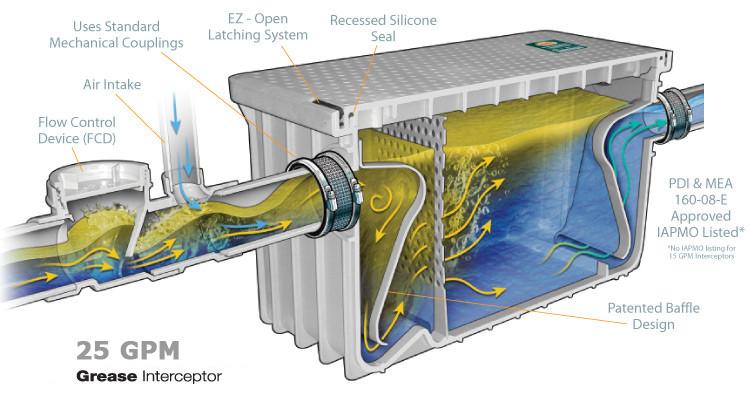 Grease Interceptor 50 Lbs 25gpm Drain Net Technologies