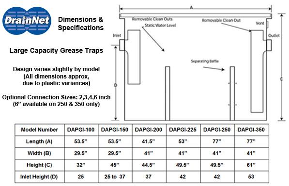 Grease Interceptor 225 Gpm 500 Lbs Drain Net Technologies
