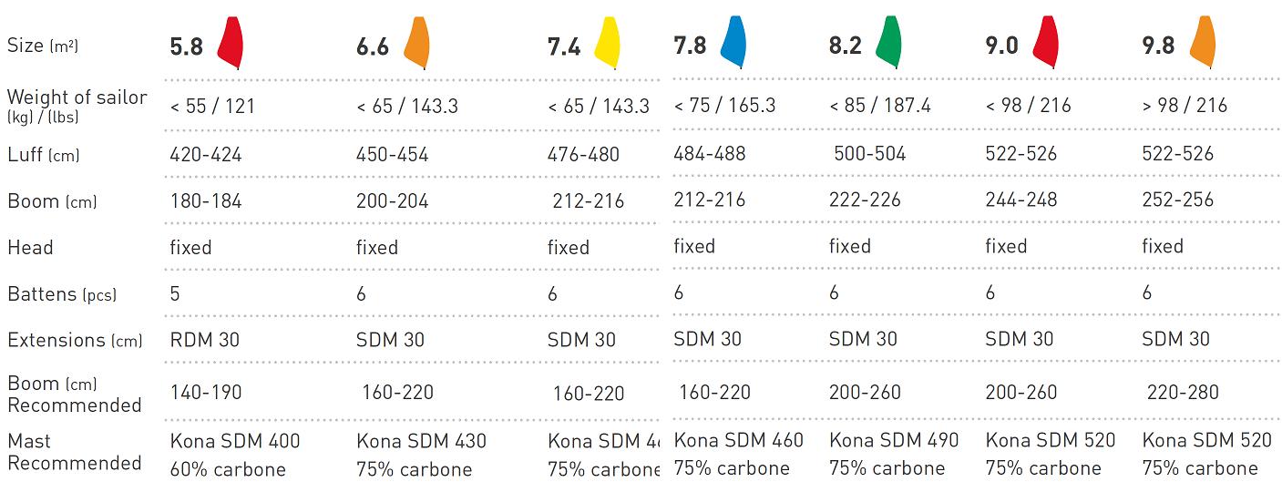 kona-sail-graph.png