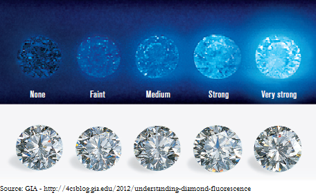 Diamond Fluorescence GIA