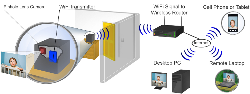 wifi series hidden cameras how it works diagram