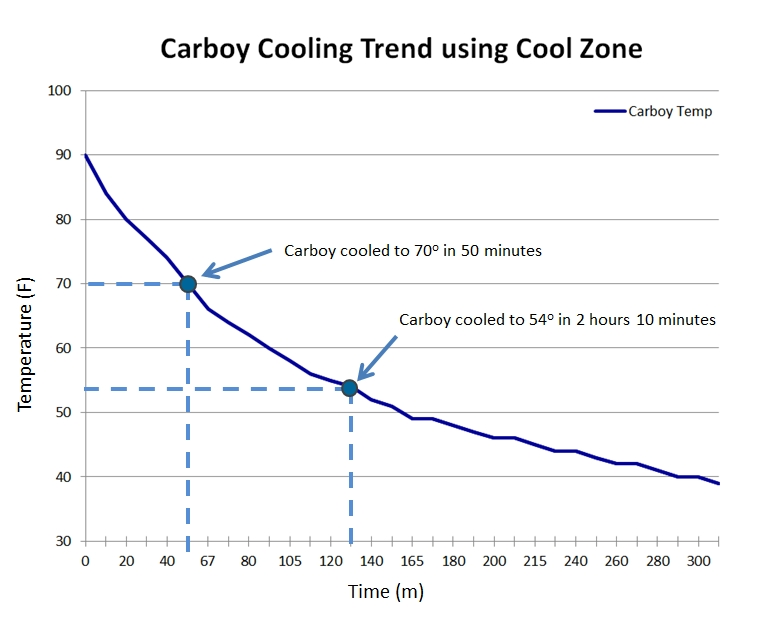 cool-zone-cooling-trend.jpg