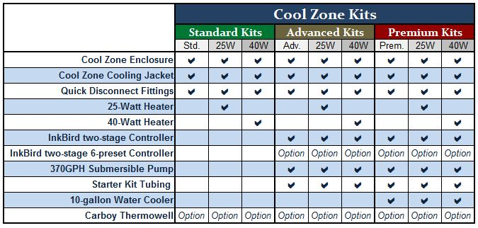 Cool Zone Quick Comparison Guide