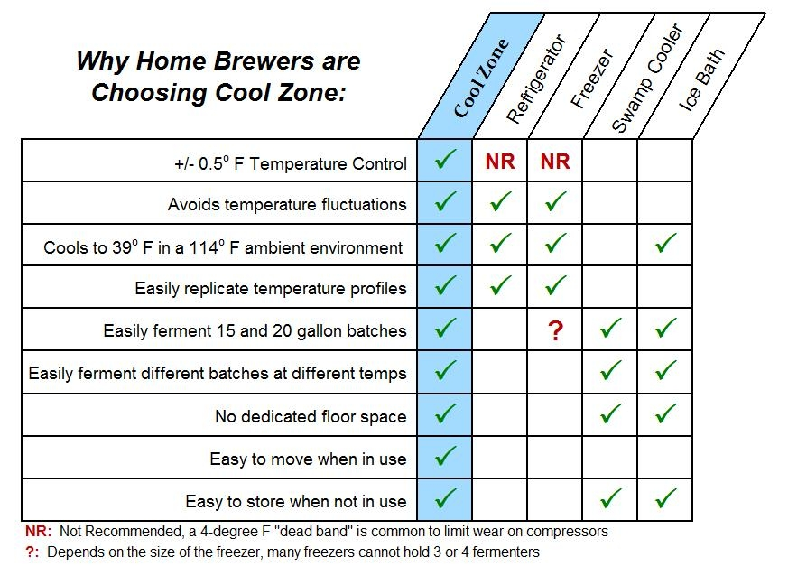 why-home-brewers-choose-cool-zone.jpg