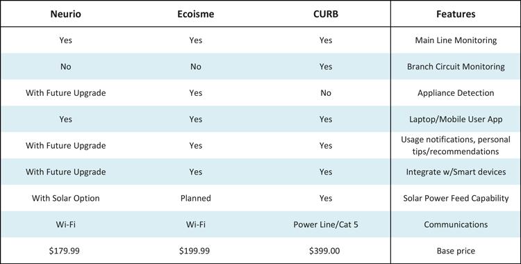 Energy Management Comparison