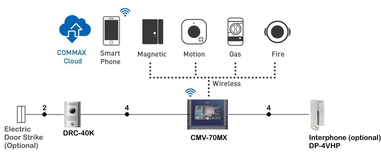 Interphone Commax Schema