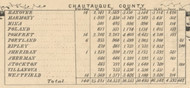 Town Pop. Stats. H-Z, New York 1854 Old Town Map Custom Print - Chautauque Co.