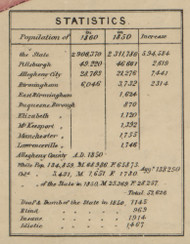 Population Statistics - Allegheny Co., Pennsylvania 1862 Old Town Map Custom Print - Allegheny Co.