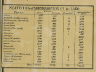 Statistics from 1850 - Northampton Co., Pennsylvania 1860 Old Town Map Custom Print - Northampton Co.