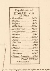 Population Statistics (1865) - Edgar Co., Illinois 1870 Old Town Map Custom Print - Edgar Co.