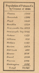 Population Statistics, Putnam County, Indiana 1864 Old Town Map Custom Print