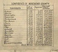 Statistics, Koscuisko County, Indiana 1866 Old Town Map Custom Print  Kosciusko Co.