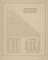 Table of Distances, New York 1874 - Old Town Map Reprint - Wayne Co. Atlas