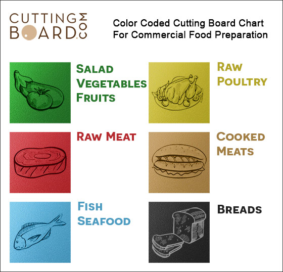Commercial Color Coded Cutting Board Chart