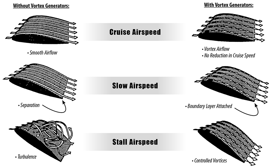 Accessories, Supplies - Micro Vortex Generators - Page 1