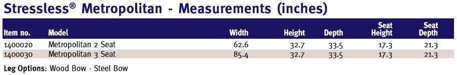 Stressless Metropolitan Dimensions and Measurements